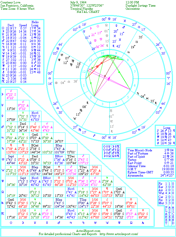 The Natal Chart Of Courtney Love