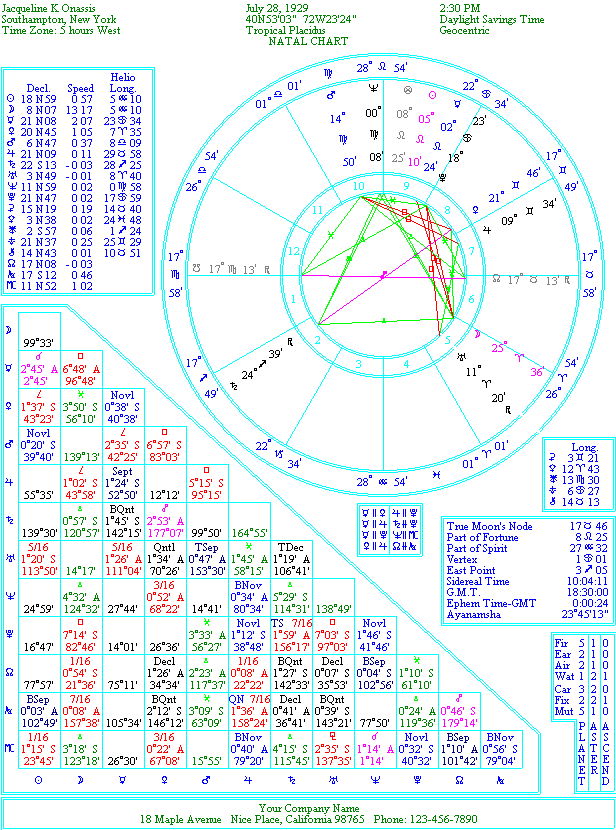 The Natal Chart of Jacqueline Kennedy Onassis