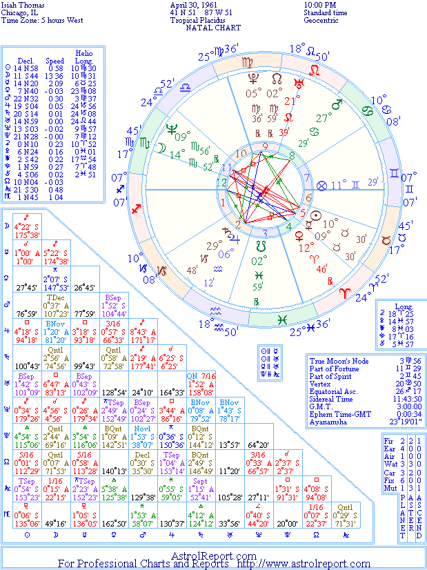 The Natal Chart of Isiah Thomas