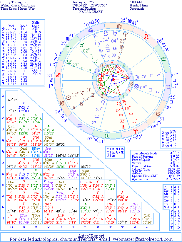 The Natal Chart of Christy Turlington