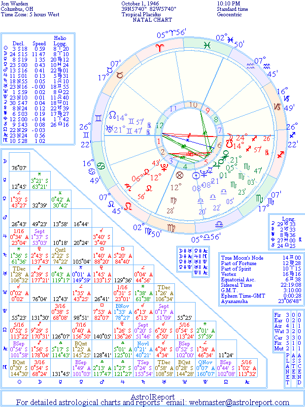 The Natal Chart of Jon Warden