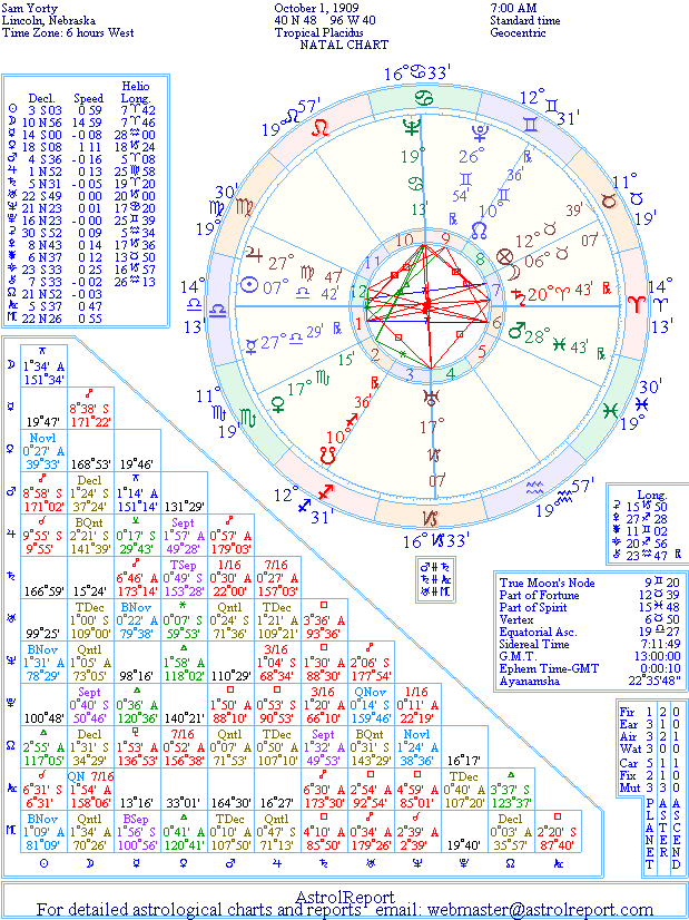 The Natal Chart of Sam Yorty