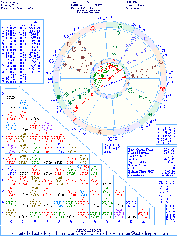 The Natal Chart of Kevin Young