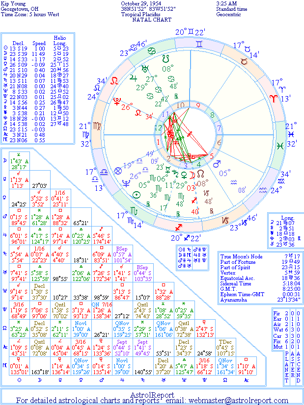 The Natal Chart of Kip Young