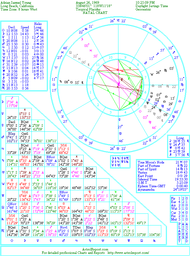 The Natal Chart of Adrian Samuel Young