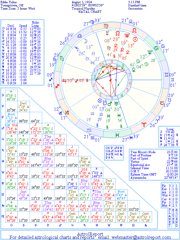 The Natal Chart of Eddie Yuhas