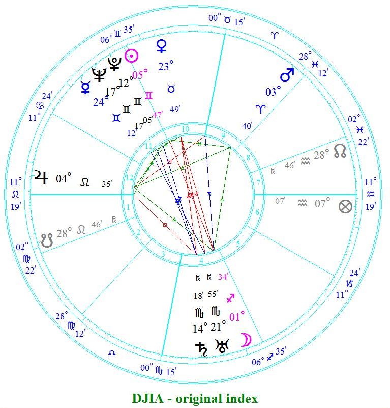 Financial Astrology Astrolreport