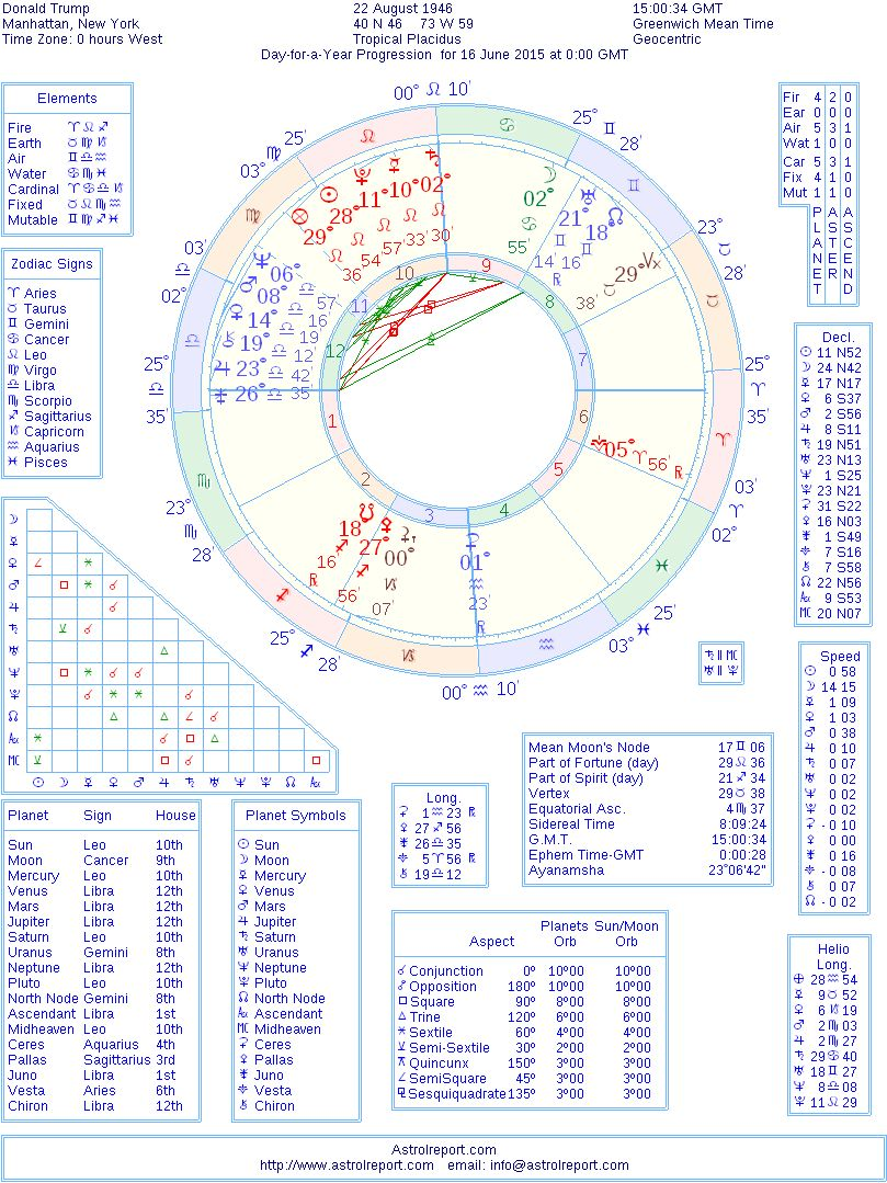 Donald trump progressed chart interpretation 16 june 2015 astrolreport day for a year progressed chart for donald trump on 16th june 2015 nvjuhfo Image collections