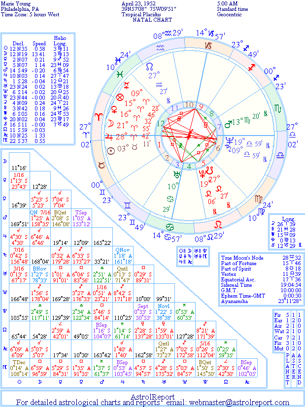 The Natal Chart of Marie Young