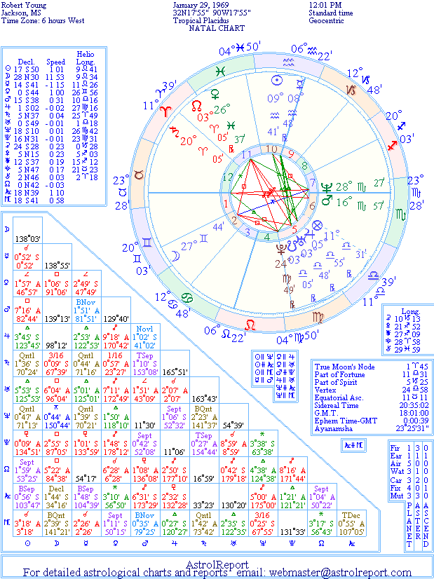The Natal Chart of Robert Young