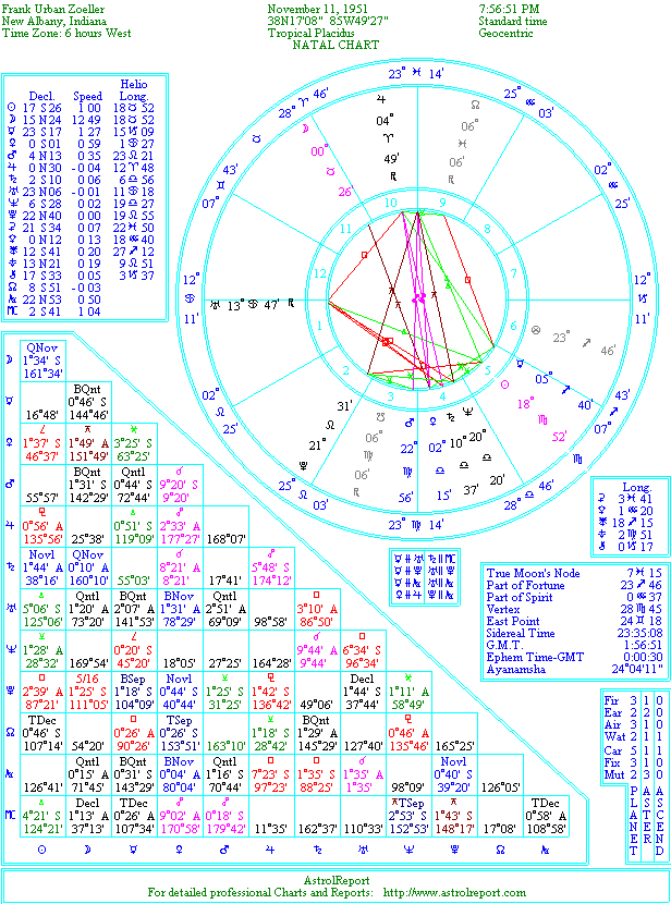 The Natal Chart of Frank Zoeller