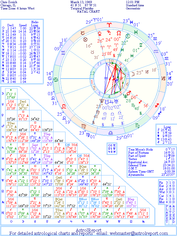 The Natal Chart of Chris Zorich
